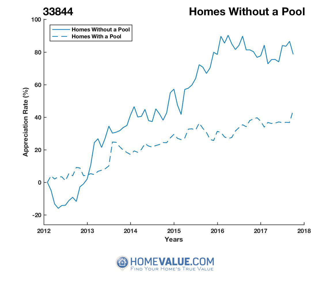 Homes Without A Pool Homes have appreciated 70% faster since 09/15/2012.