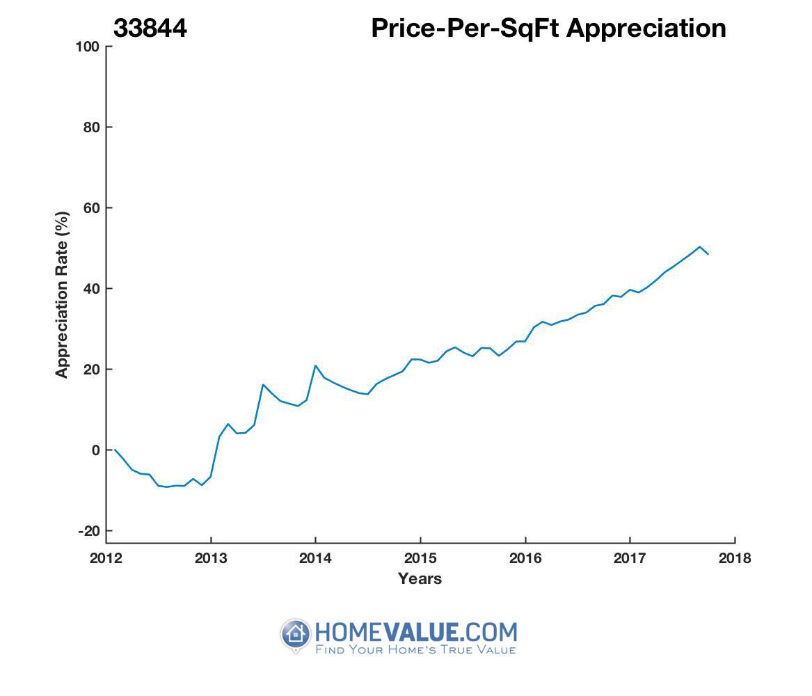 Average Price Per Sq.Ft. 33844
