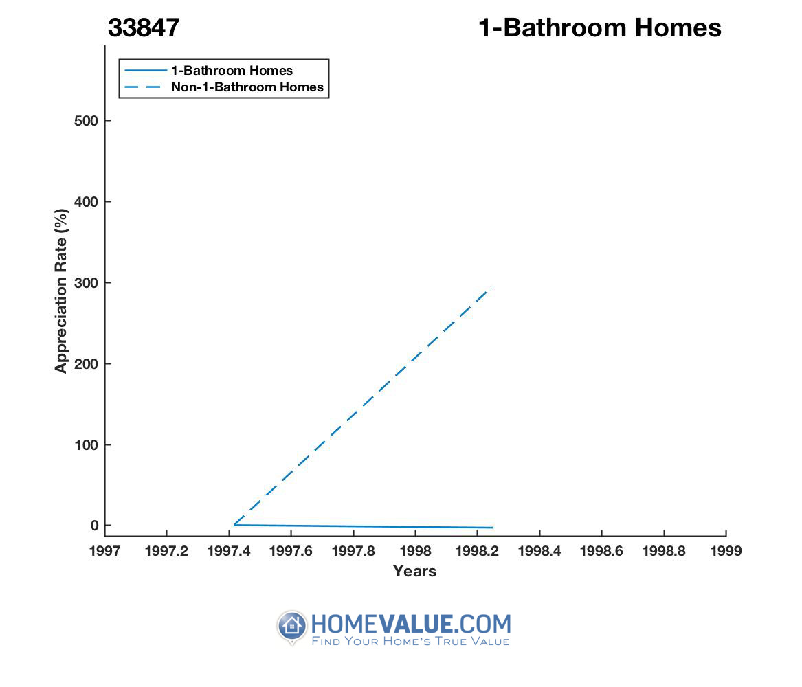 1 Bathroom Homes have appreciated 79% faster since 12/15/2014.