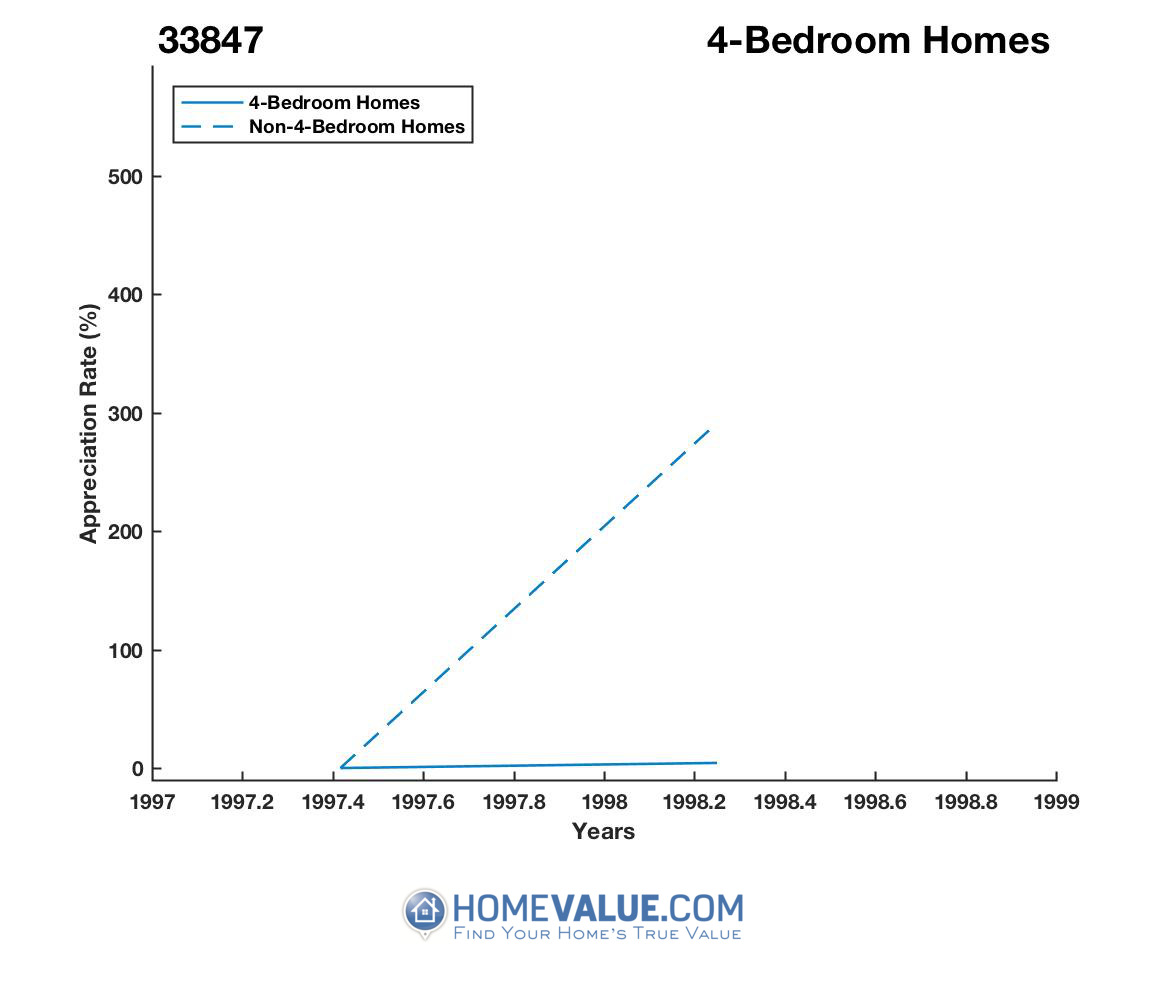 4 Bedrooms Homes have appreciated 2.7x faster since 06/15/2016.