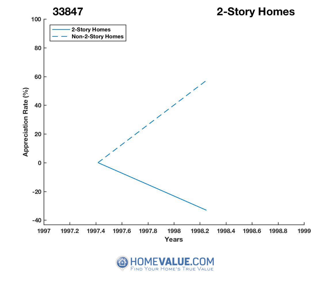 2 Stories Homes have appreciated 53% faster since 06/15/2013.