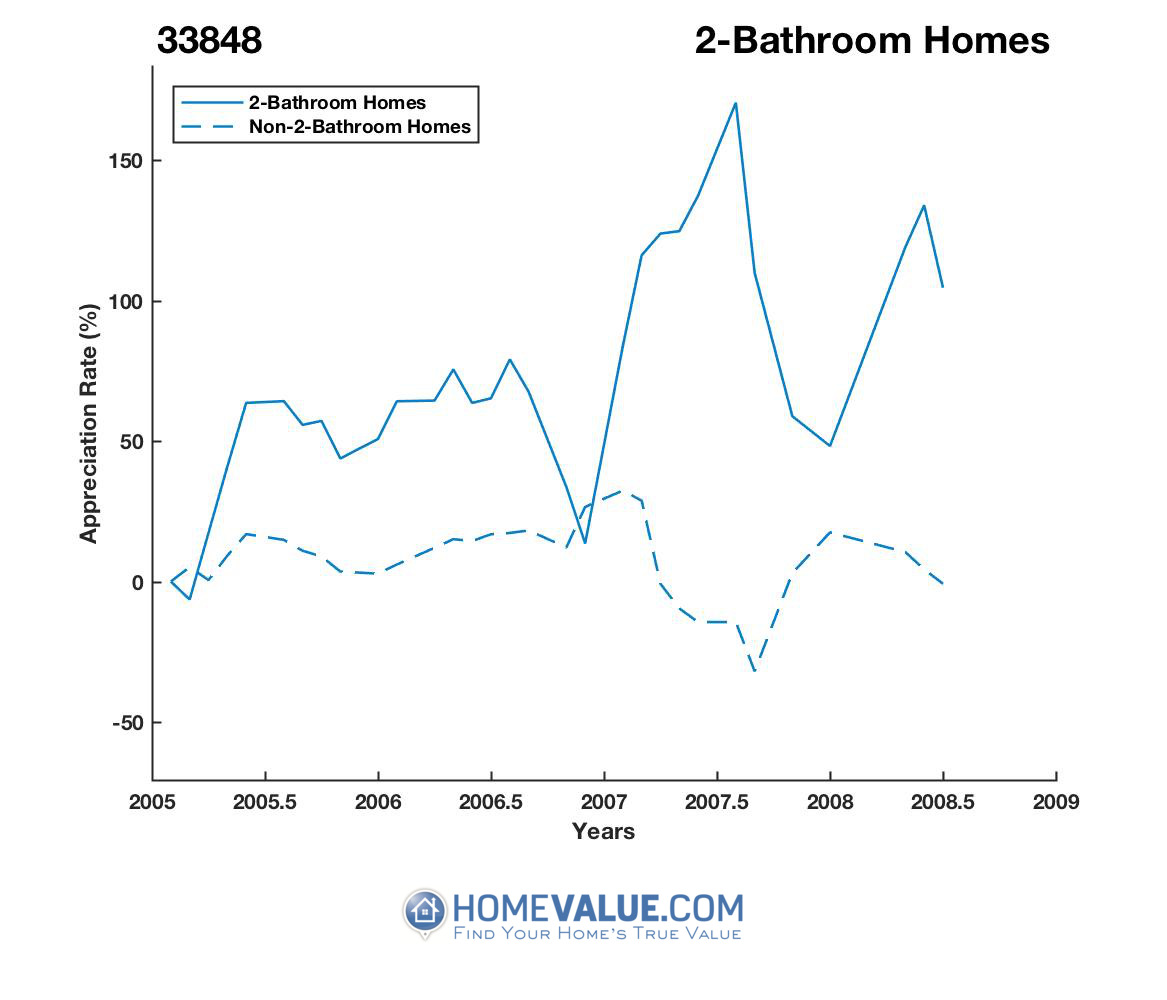 2 Bathrooms Homes have appreciated 2.5x faster since 07/15/2014.