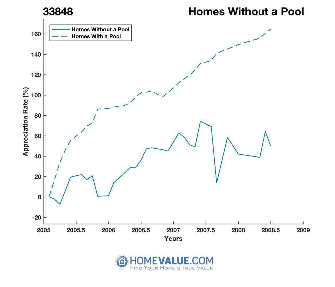 Homes Without A Pool Homes have appreciated 88% faster since 01/15/2012.
