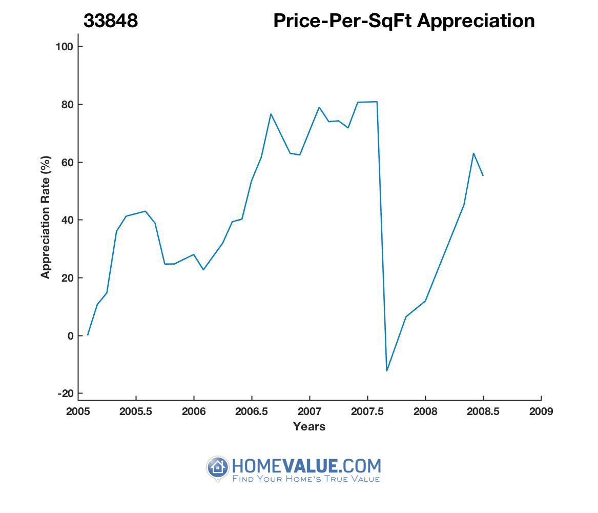 Average Price Per Sq.Ft. 33848