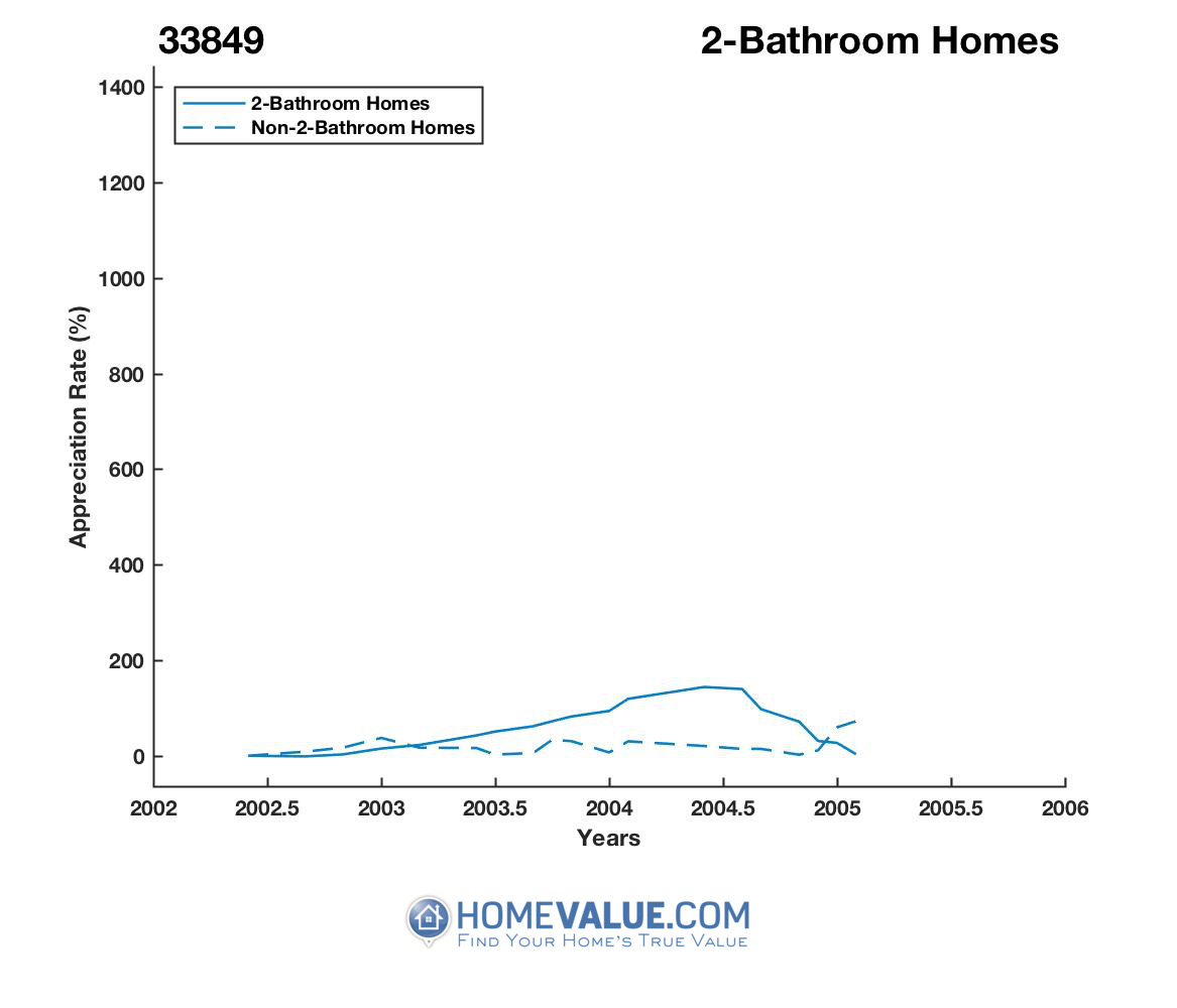2 Bathrooms Homes have appreciated 4.7x faster since 08/15/2012.
