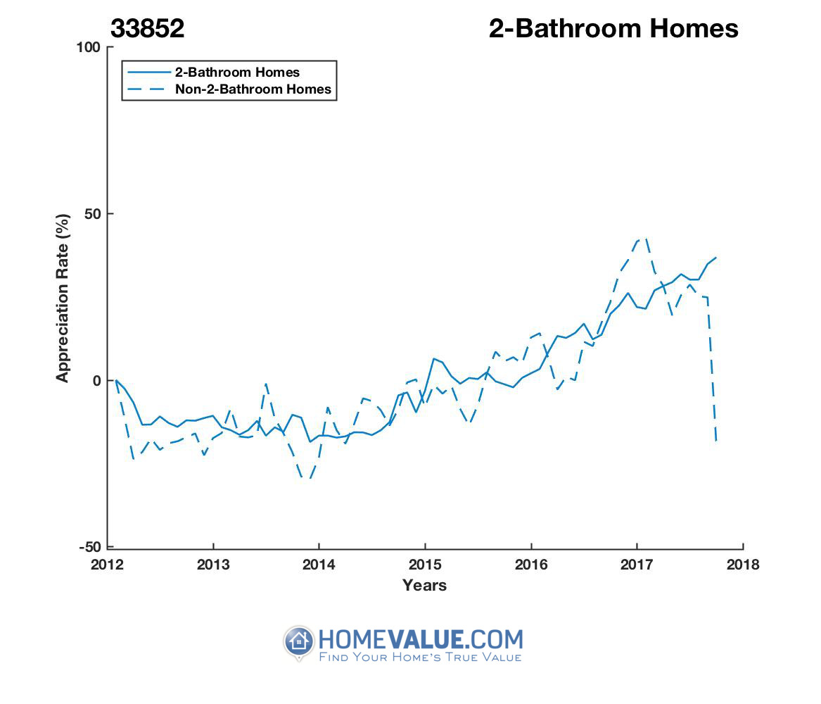 2 Bathrooms Homes have appreciated 66% faster since 03/15/2013.