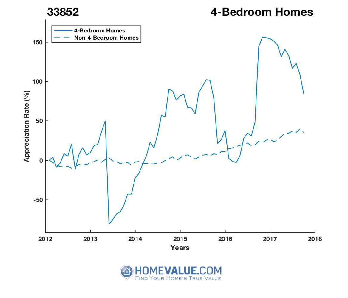 4 Bedrooms Homes have appreciated 3.9x faster since 09/15/2013.
