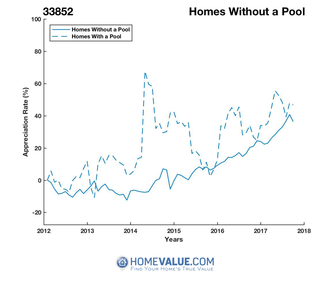 Homes Without A Pool Homes have appreciated 16% faster since 03/15/2016.