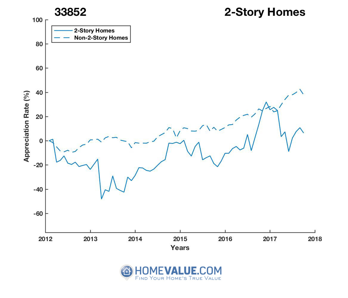 2 Stories Homes have appreciated 66% faster since 03/15/2013.