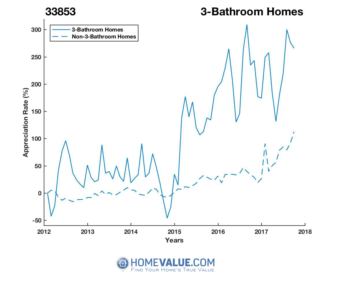 3 Bathrooms Homes have appreciated 3.7x faster since 03/15/2012.