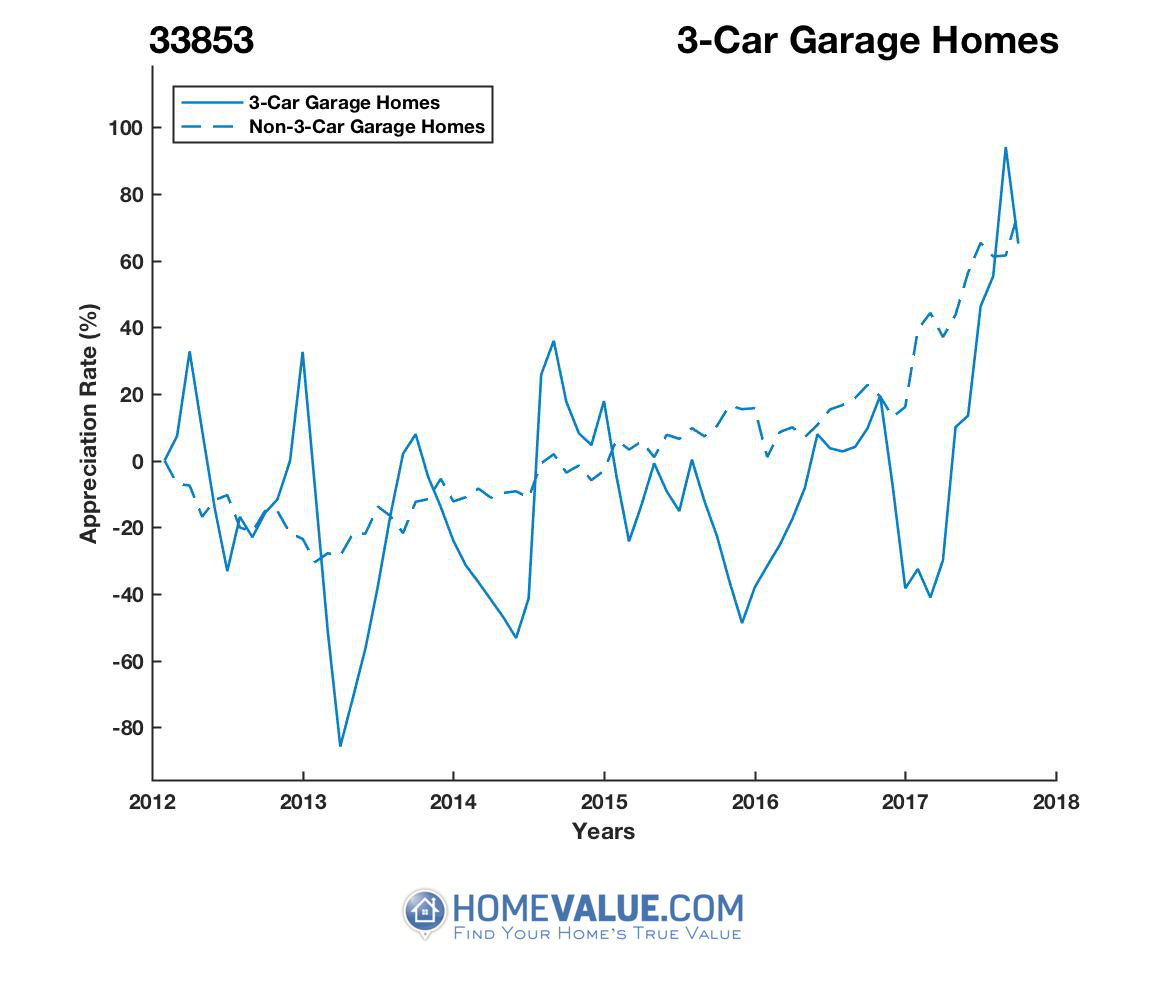 3 Car Garage Homes have appreciated 10.2x faster since 03/15/2013.