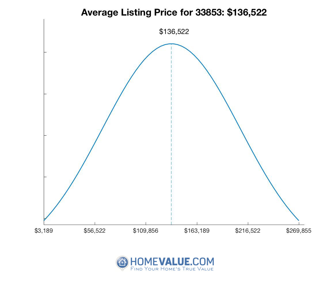 Average List Price 33853