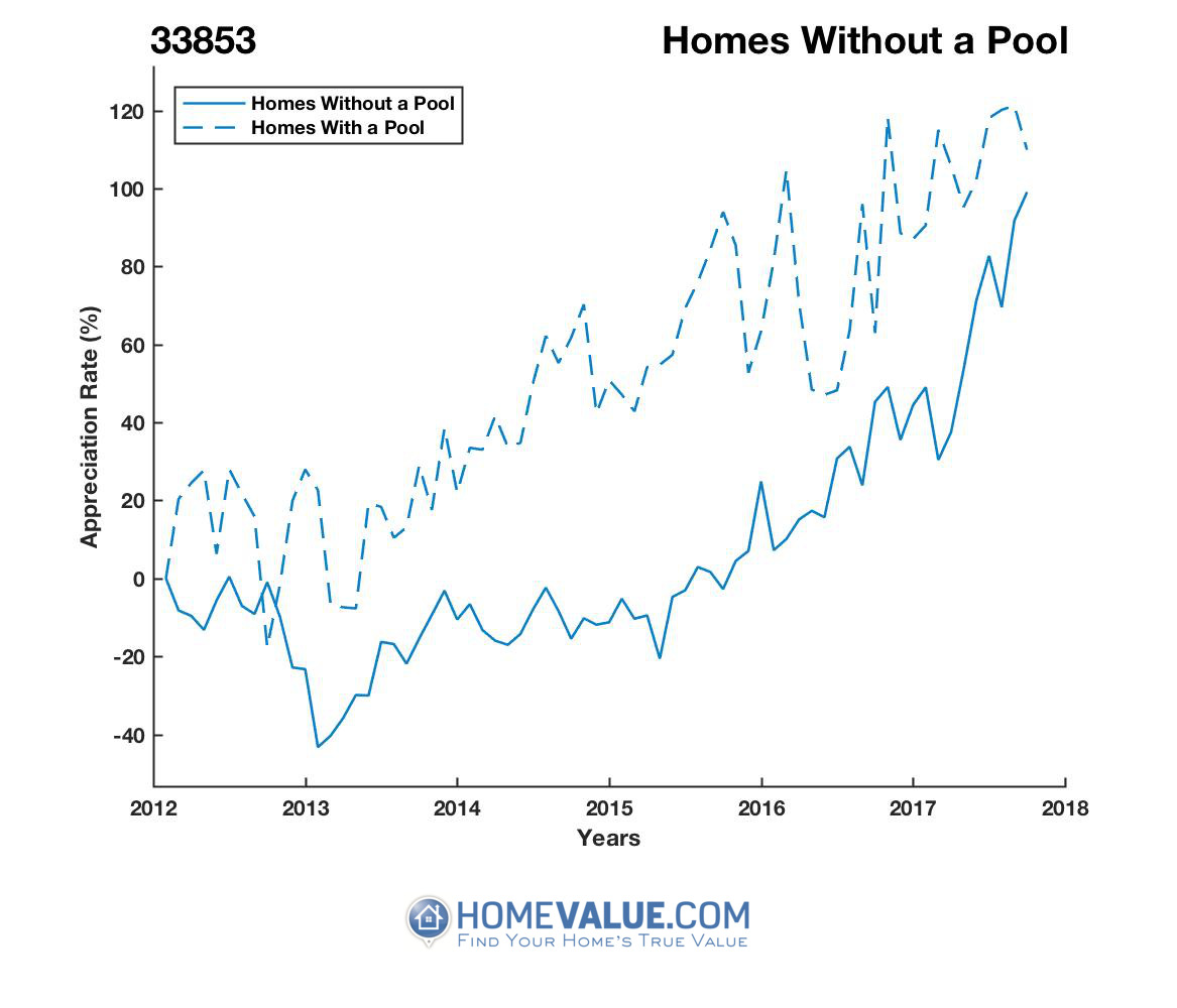 Homes Without A Pool Homes have appreciated 2.1x faster since 09/15/2014.