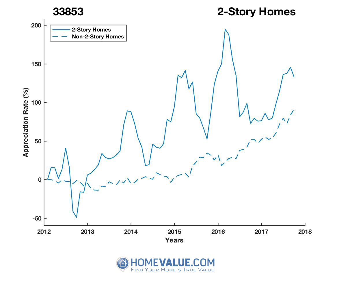 2 Stories Homes have appreciated 3.6x faster since 09/15/2012.