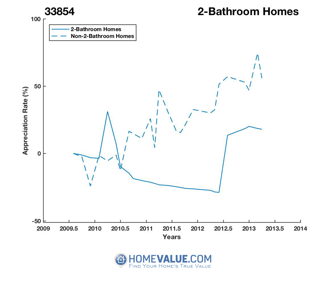 2 Bathrooms Homes have appreciated 10.8x faster since 08/15/2016.