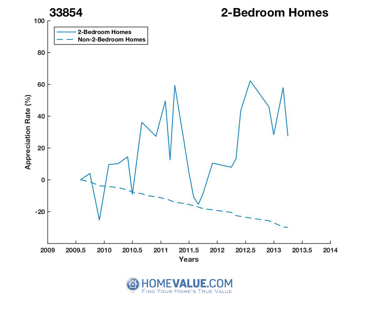 2 Bedrooms Homes have appreciated 60% faster since 02/15/2012.