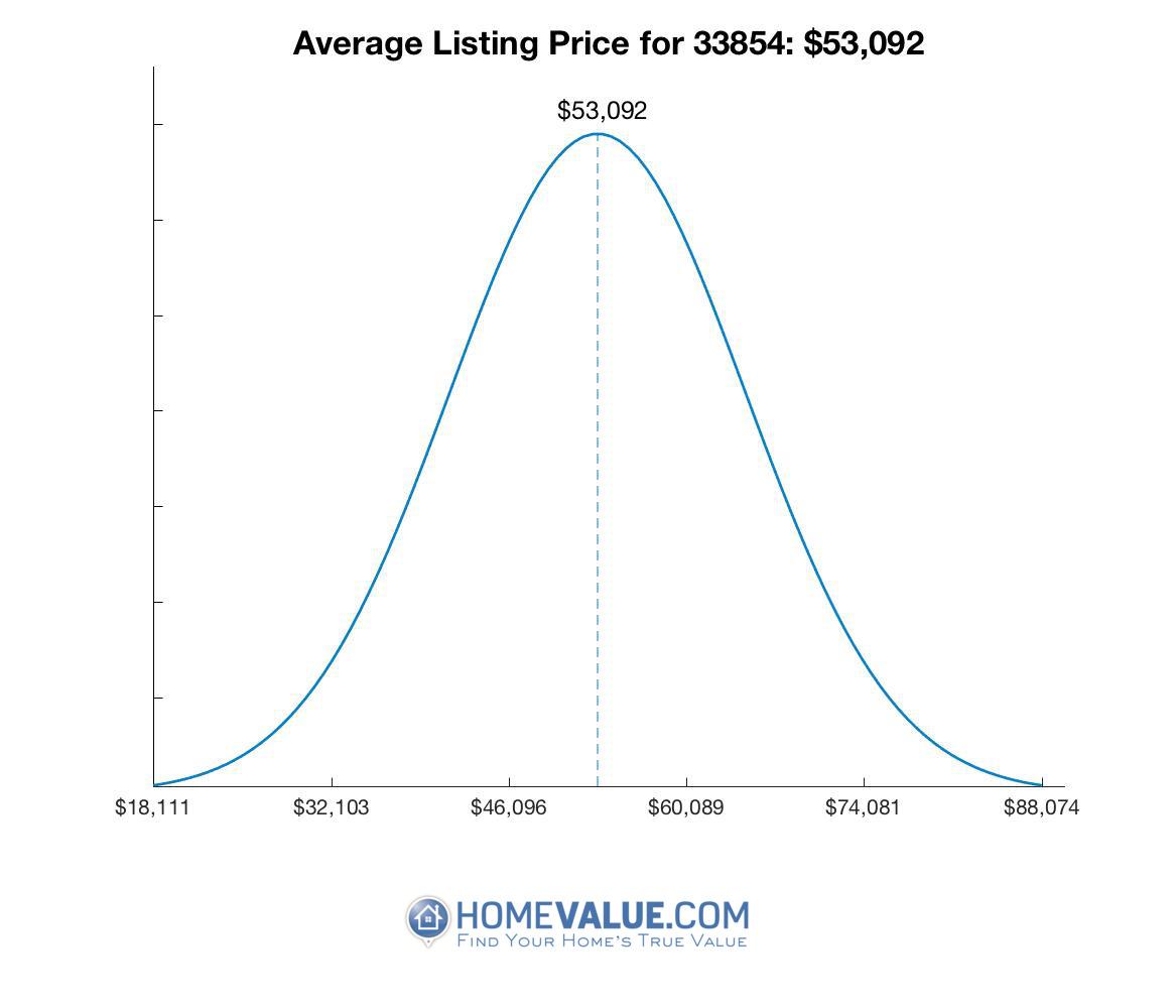 Average List Price 33854