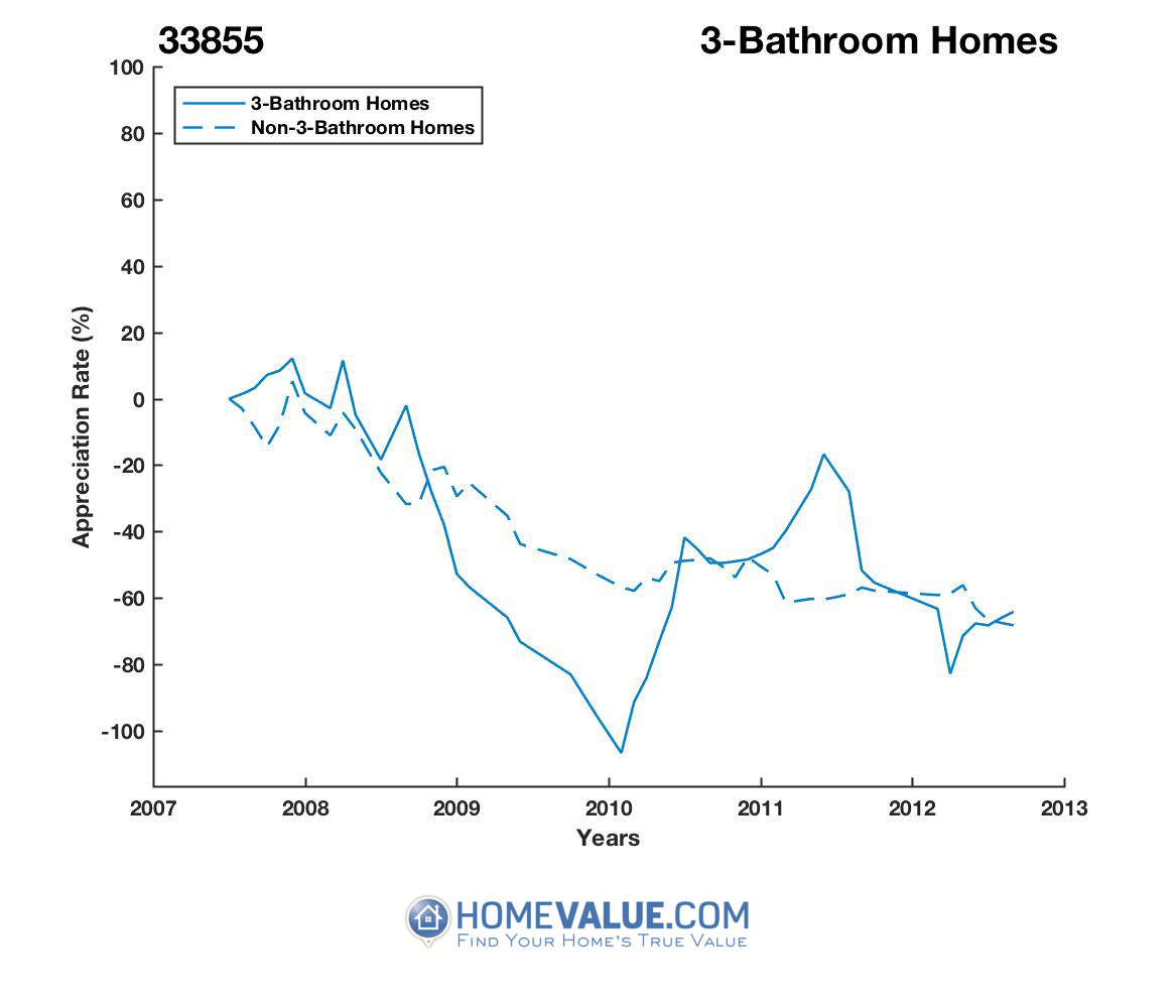3 Bathrooms Homes have appreciated 3.5x faster since 03/15/2012.