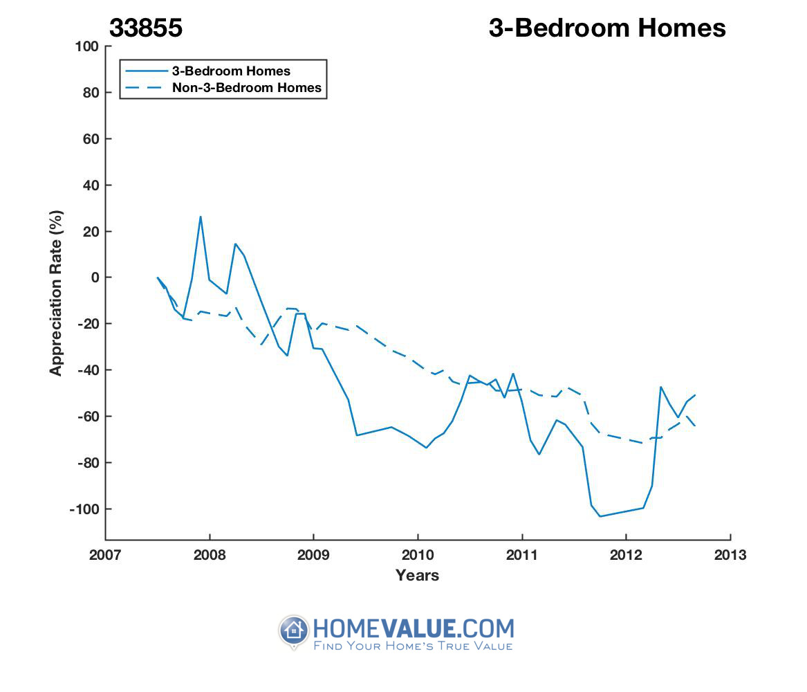 3 Bedrooms Homes have appreciated 5.0x faster since 03/15/2012.