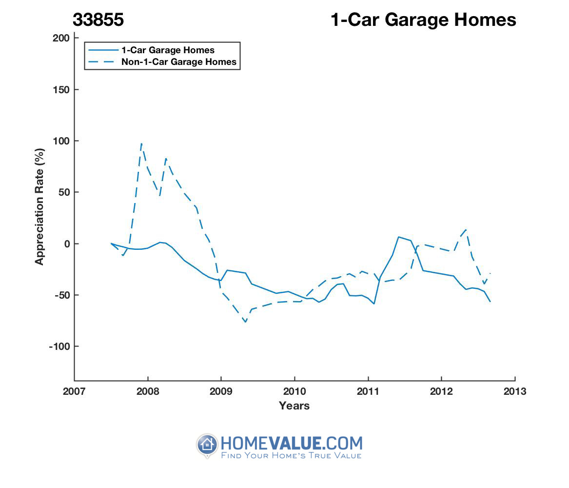 1 Car Garage Homes have appreciated 12.5x faster since 03/15/2013.