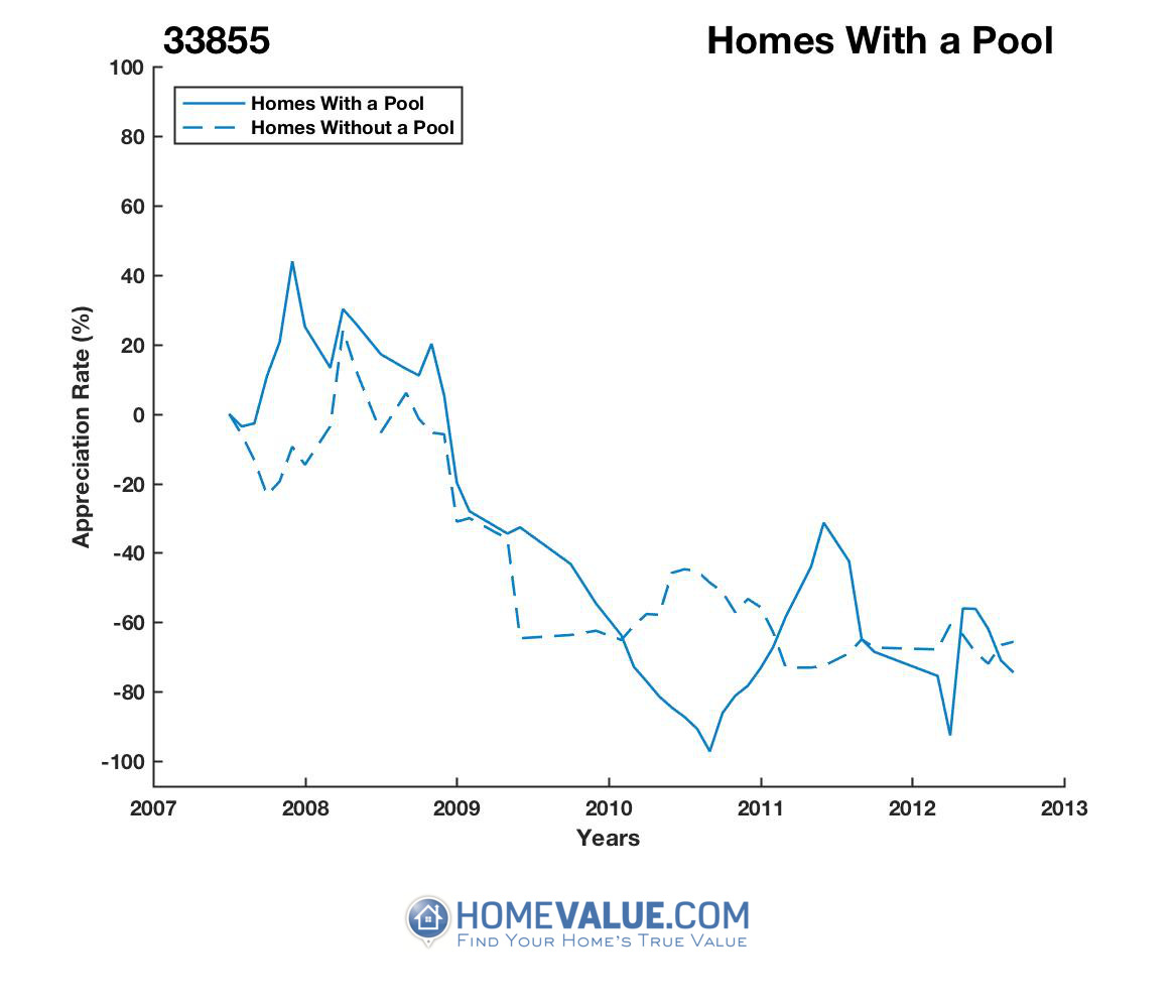 1 Homes With A Pool Homes have appreciated 10.1x faster since 03/15/2012.