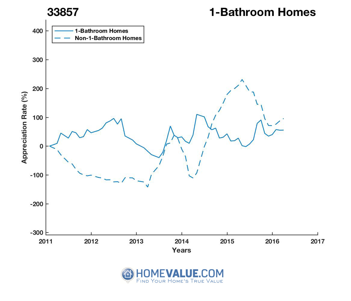 1 Bathroom Homes have appreciated 3.4x faster since 03/15/2013.