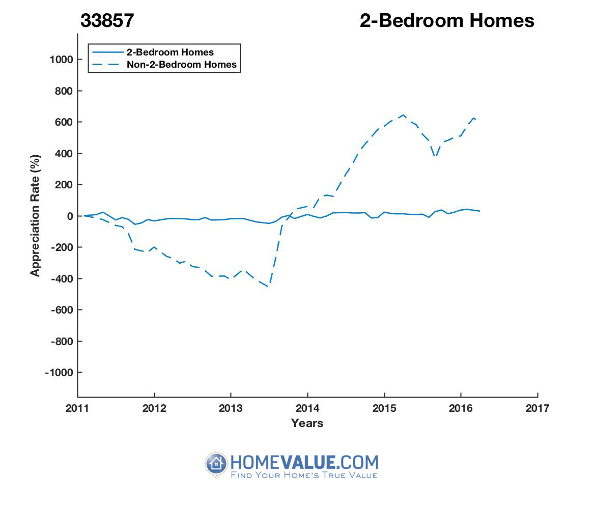 2 Bedrooms Homes have appreciated 4.2x faster since 09/15/2013.