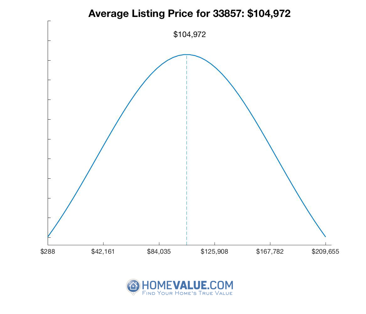 Average List Price 33857