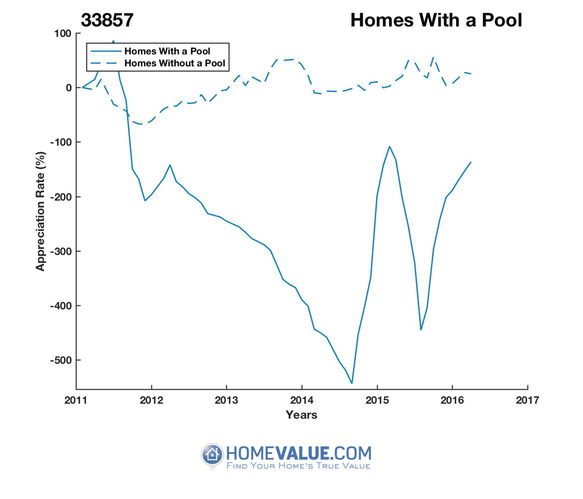 1 Homes With A Pool Homes have appreciated 5.1x faster since 03/15/2015.