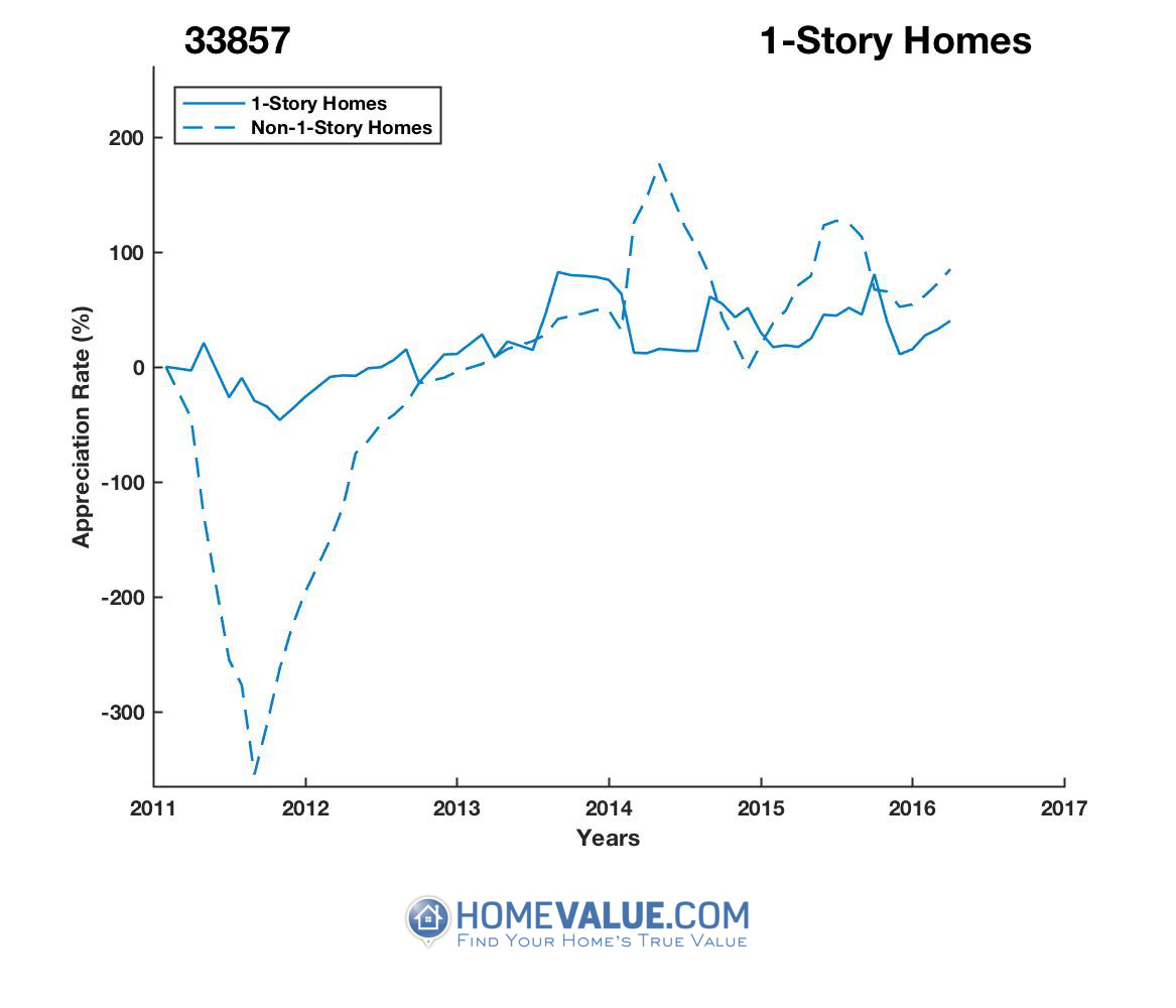 1 Story Homes have appreciated 16.7x faster since 03/15/2012.