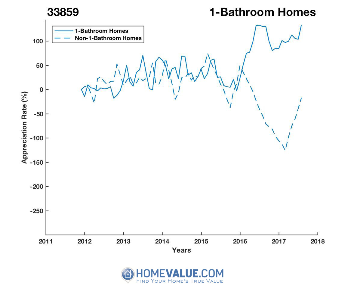 1 Bathroom Homes have appreciated 17.1x faster since 09/15/2015.