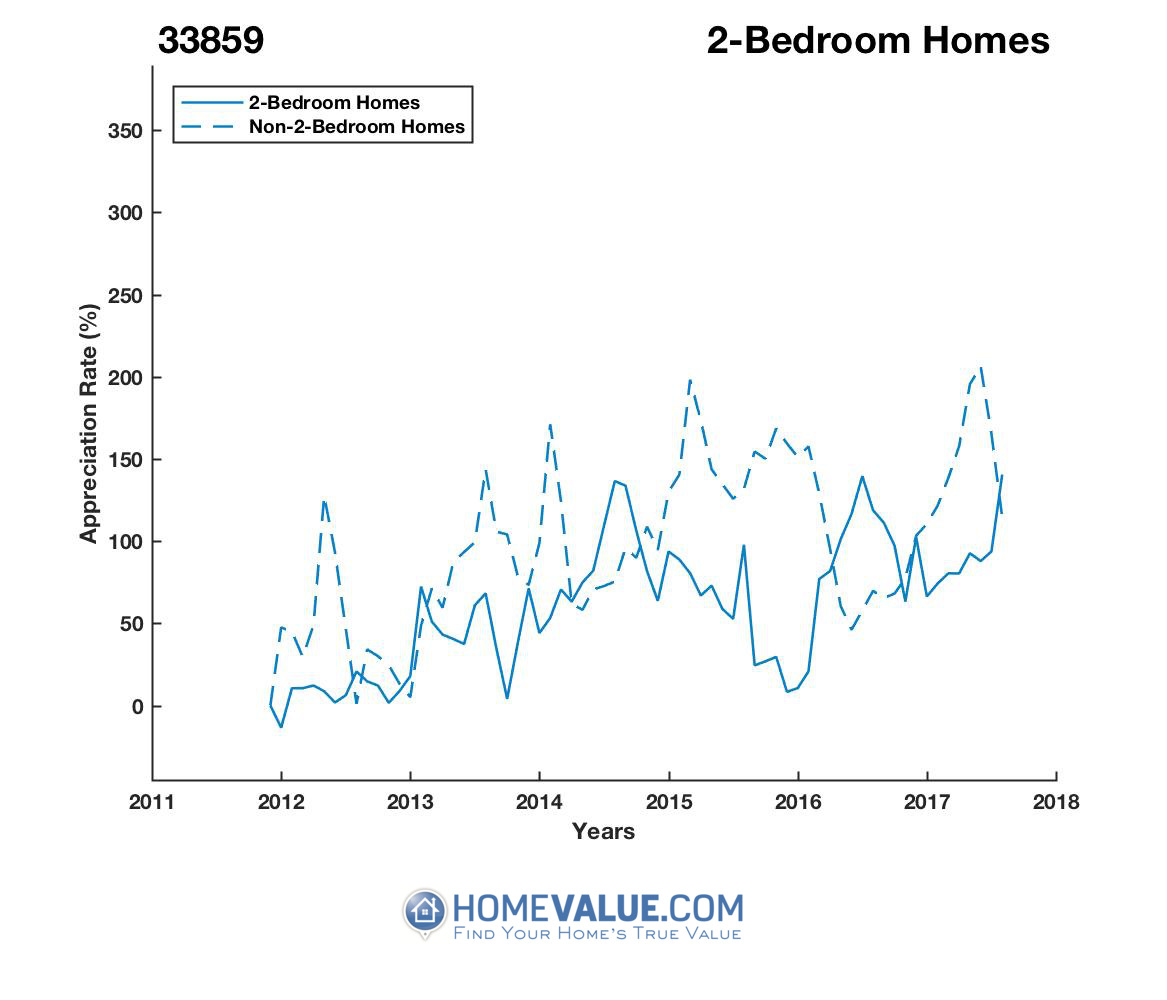 2 Bedrooms Homes have appreciated 98% faster since 09/15/2013.