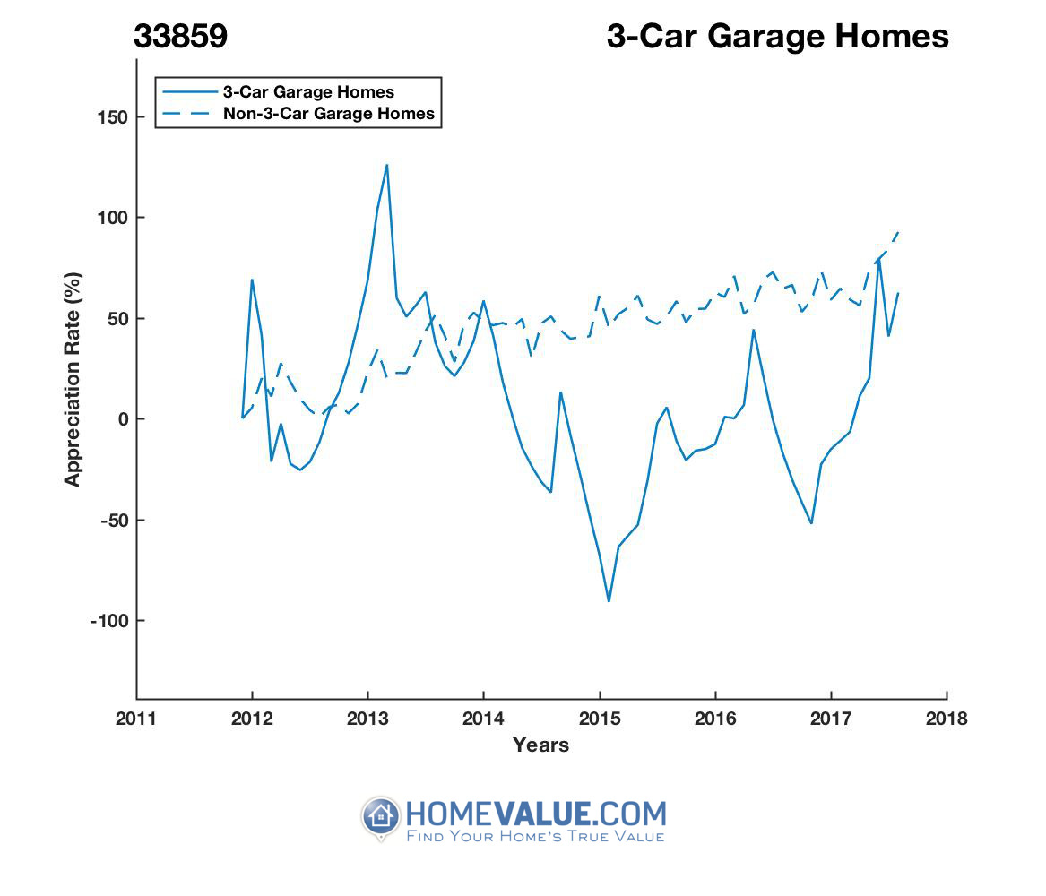 3 Car Garage Homes have appreciated 2.9x faster since 03/15/2015.