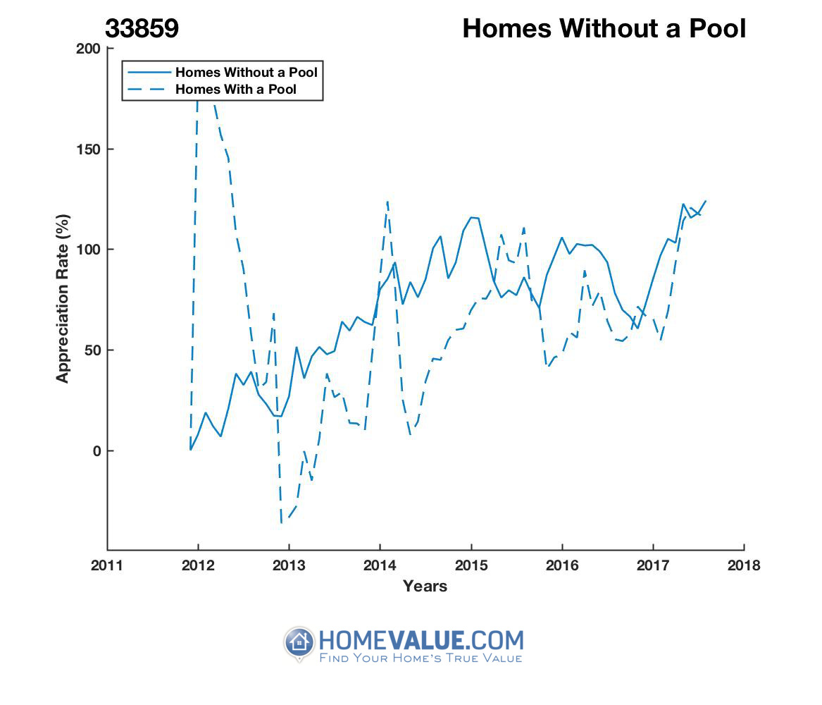 Homes Without A Pool Homes have appreciated 2.4x faster since 03/15/2012.