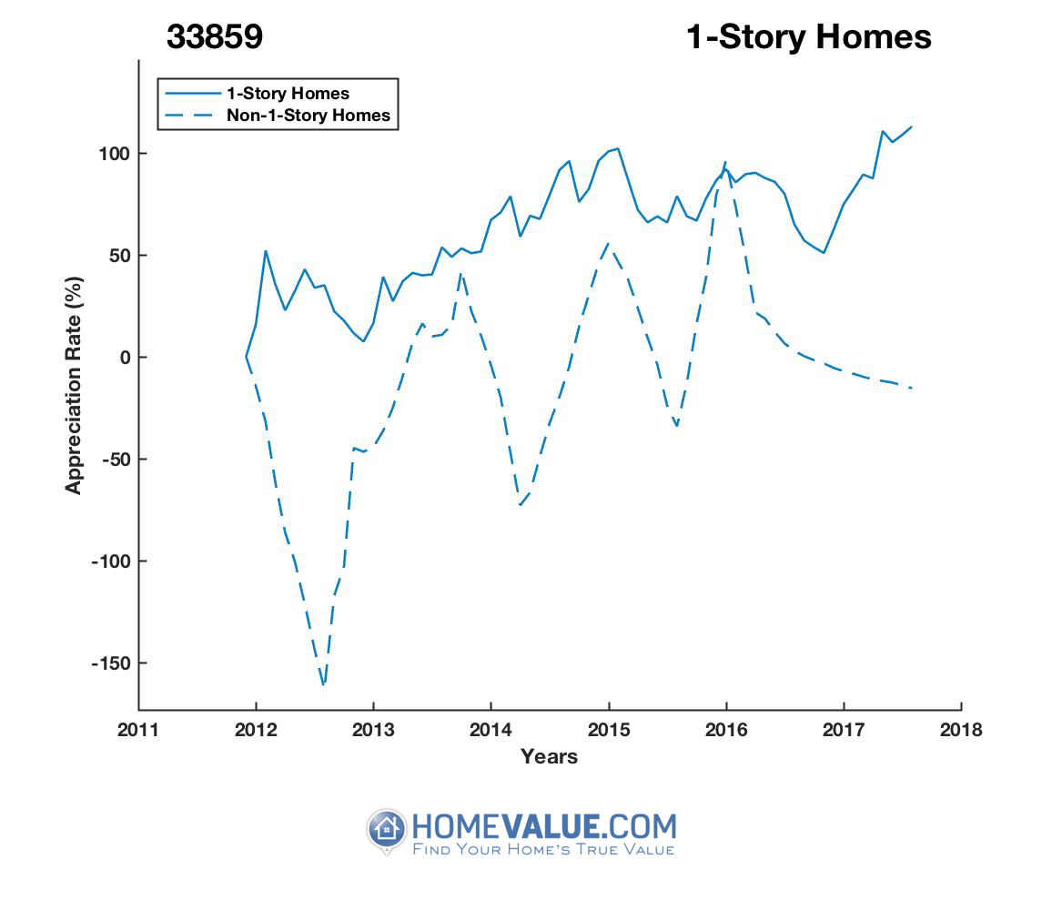 1 Story Homes have appreciated 31.1x faster since 09/15/2012.