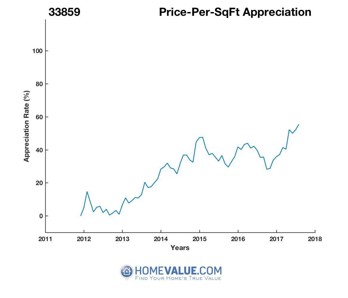Average Price Per Sq.Ft. 33859