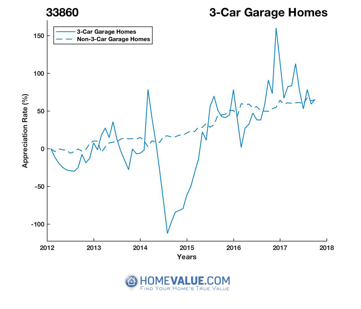3 Car Garage Homes have appreciated 10.1x faster since 09/15/2014.