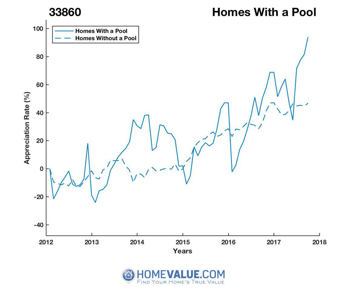 1 Homes With A Pool Homes have appreciated 80% faster since 03/15/2013.