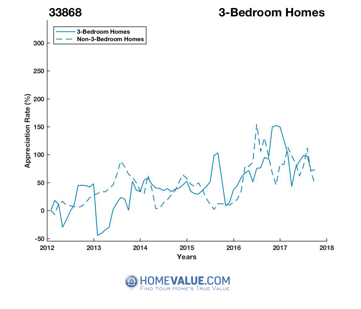 3 Bedrooms Homes have appreciated 2.3x faster since 03/15/2013.