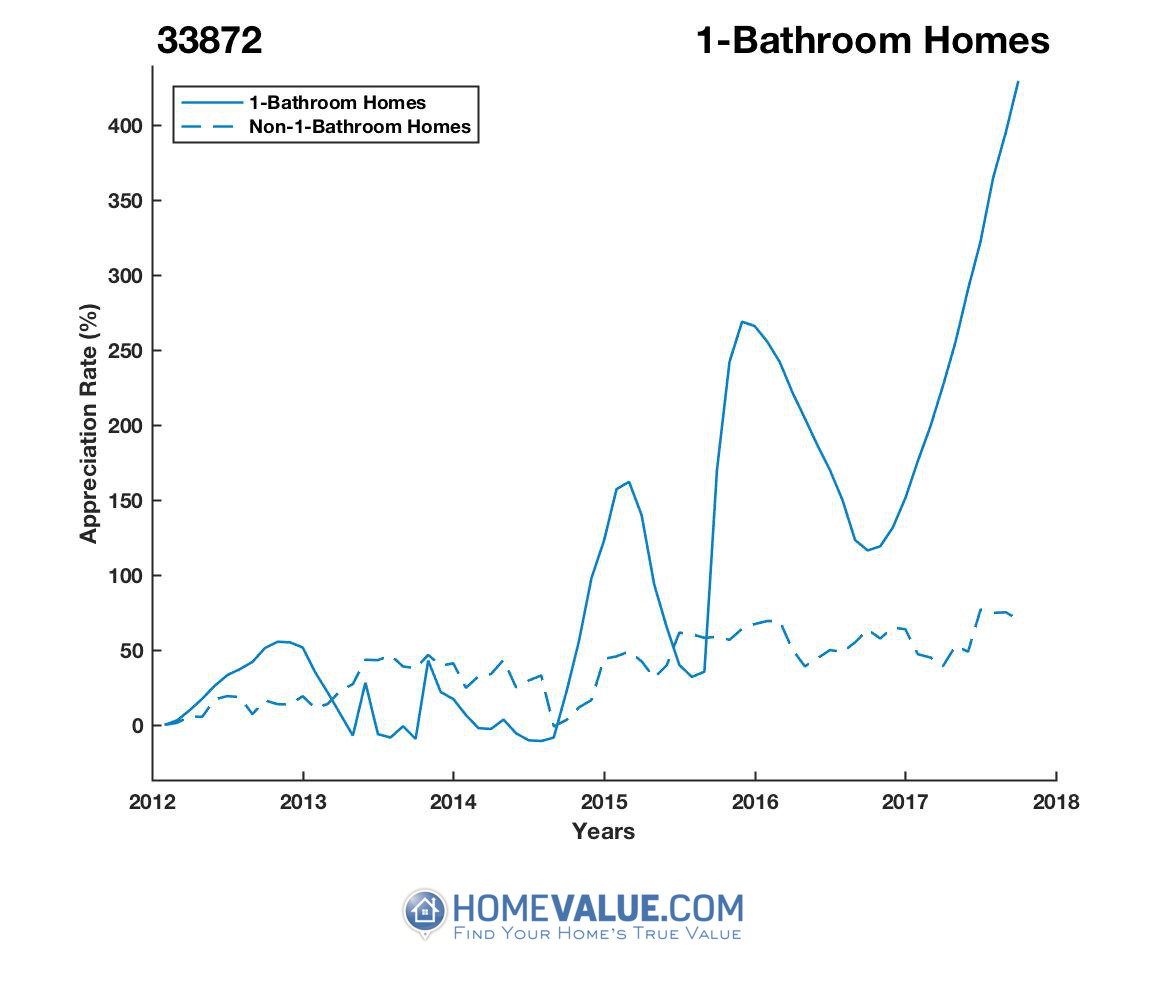 1 Bathroom Homes have appreciated 5.6x faster since 09/15/2013.