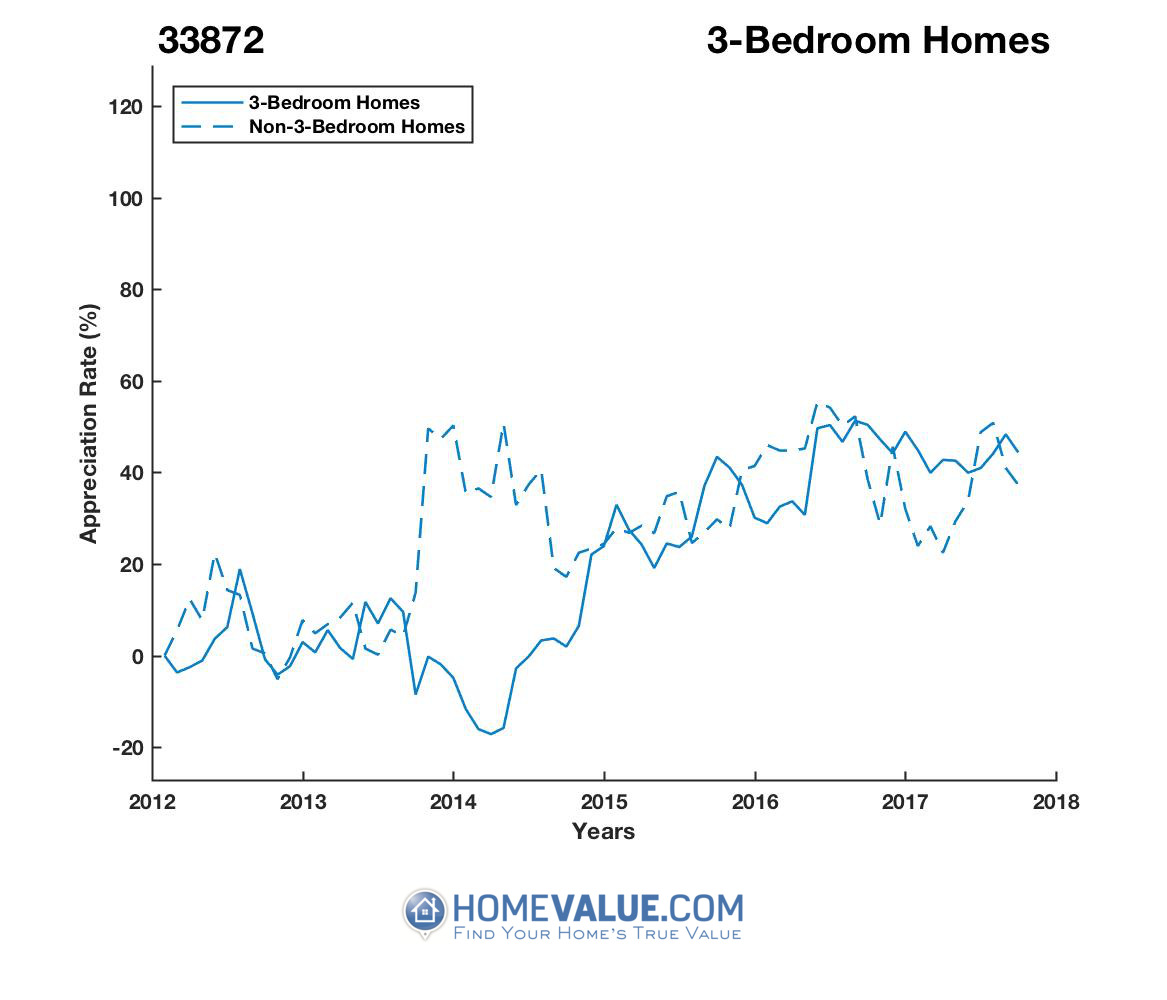 3 Bedrooms Homes have appreciated 69% faster since 03/15/2014.