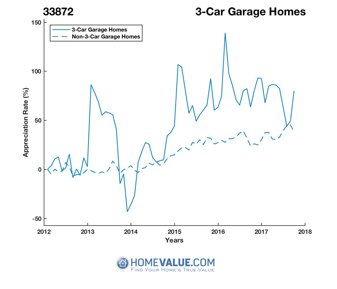 3 Car Garage Homes have appreciated 64% faster since 09/15/2013.