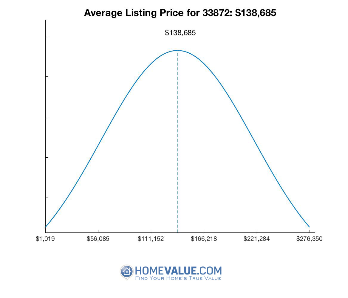 Average List Price 33872