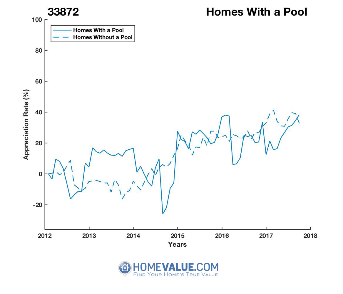 1 Homes With A Pool Homes have appreciated 50% faster since 09/15/2014.