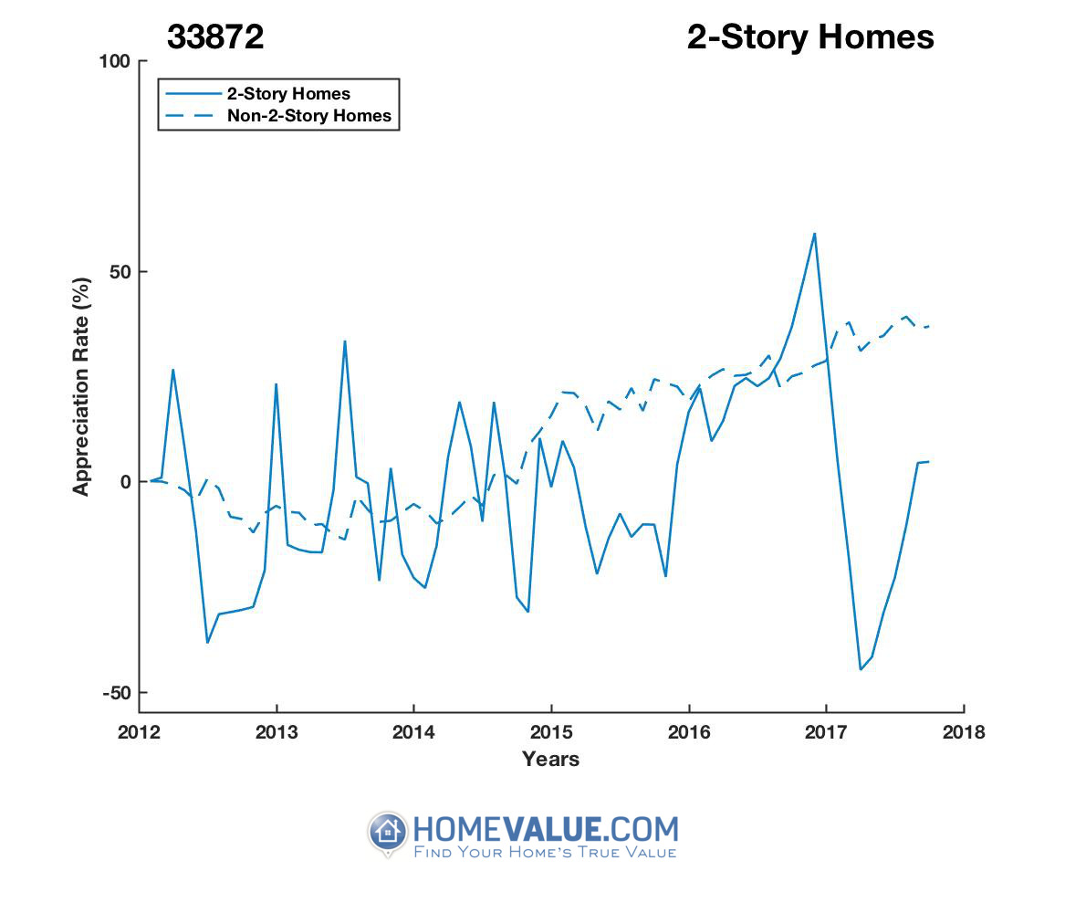 2 Stories Homes have appreciated 85% faster since 03/15/2017.