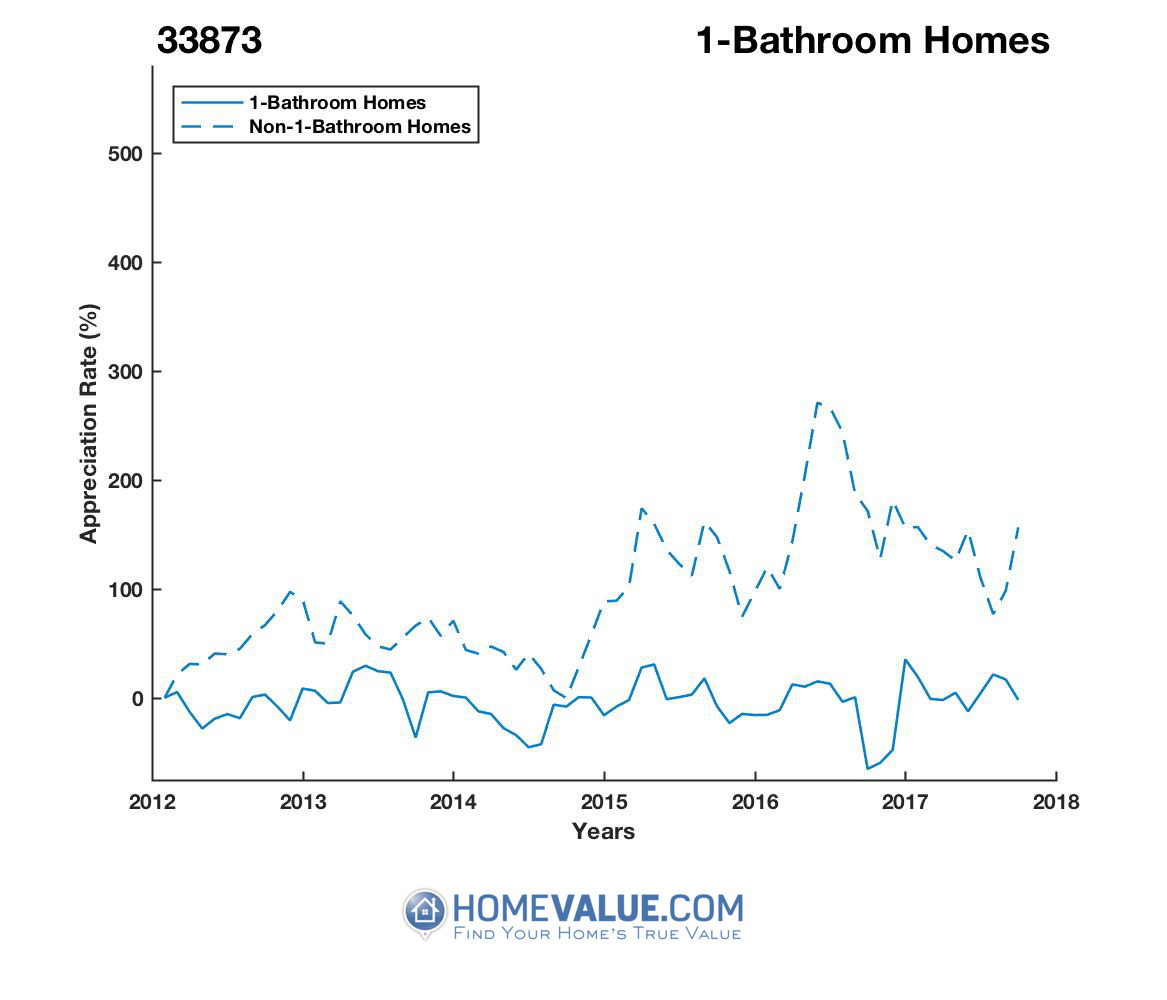 1 Bathroom Homes have appreciated 2.7x faster since 09/15/2016.