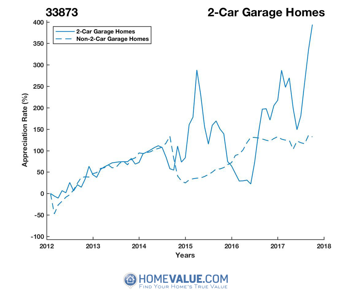2 Car Garage Homes have appreciated 3.6x faster since 09/15/2012.