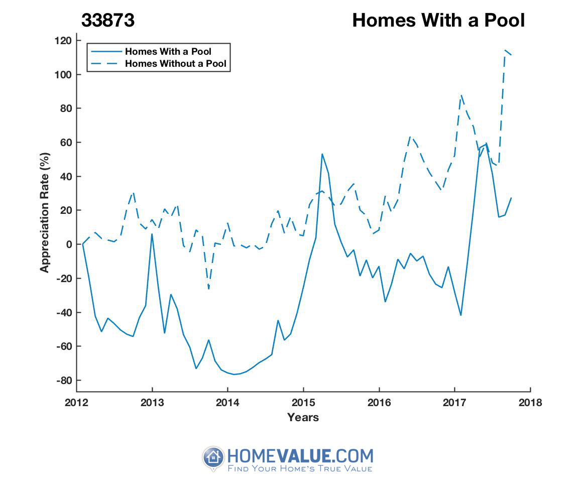 1 Homes With A Pool Homes have appreciated 3.9x faster since 03/15/2014.