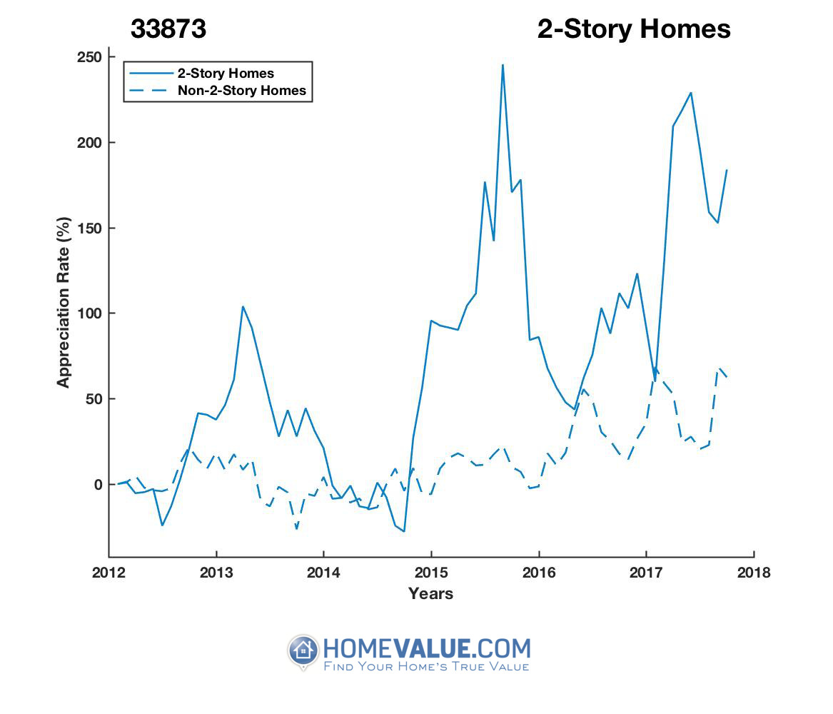 2 Stories Homes have appreciated 3.2x faster since 09/15/2014.