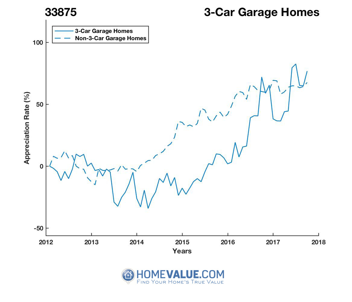 3 Car Garage Homes have appreciated 2.1x faster since 03/15/2014.